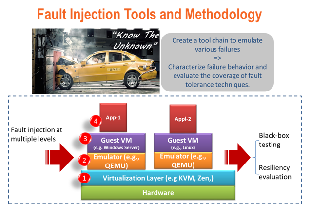Fault Injection Tools and Methods
