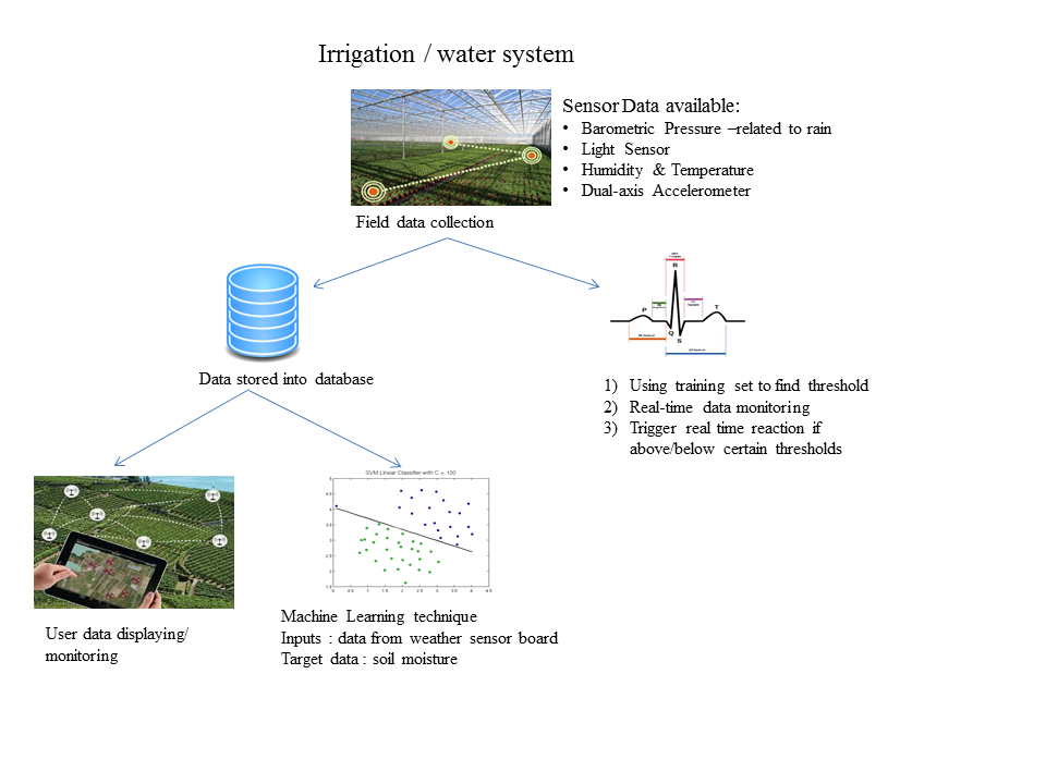 Agriculture data management